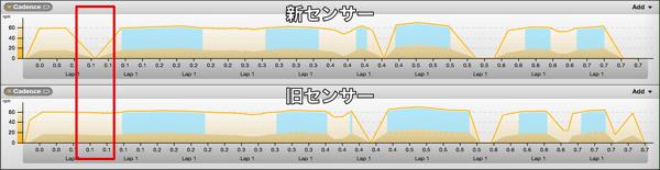 News Sensor3